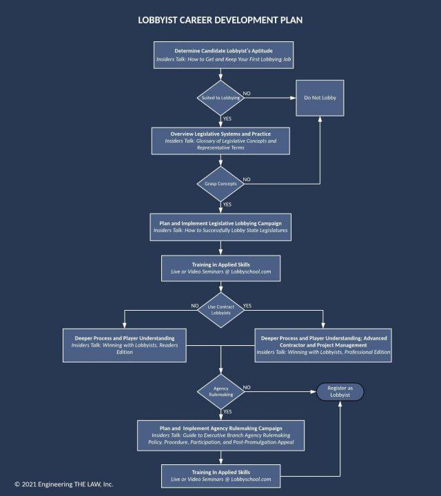 Lobbyist Career Development Plan-Web-Blue (1)